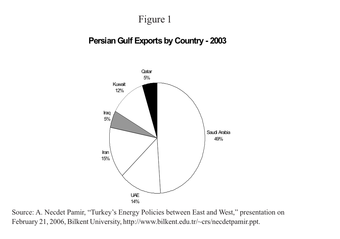 Turkey's Geopolitical Role: The Energy Angle | Middle East Policy