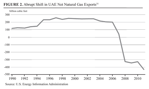 Abrupt Shift in UAE Net Natural Gas Exports