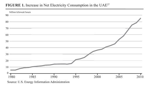 Increase in Net Electricity Consumption in the UAE