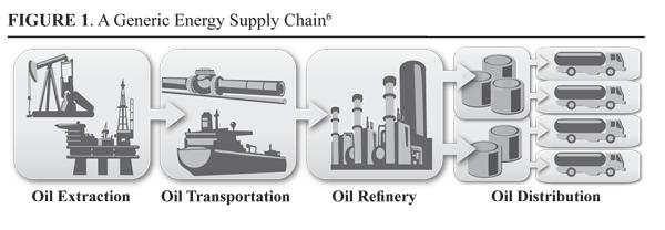Generic Energy Supply Chain